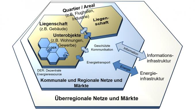 Energiezellen und zellularer Ansatz für das Energieverbundsystem