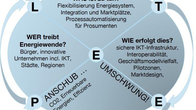 Fokus Energie und Energiewende-Blog - Schwungrad der Energiewende