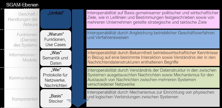 Ebenen der Use Case-Beschreibung