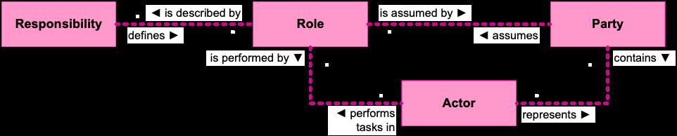 Rollenmodell