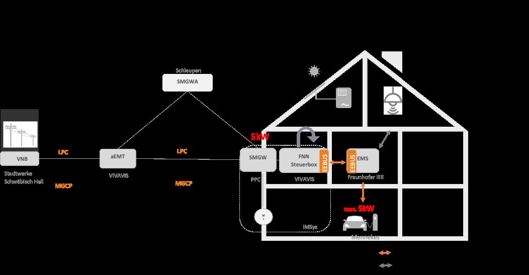 Systemarchitektur – Autonomie und Systemdienstleistungen mit digitalem Netzanschluss