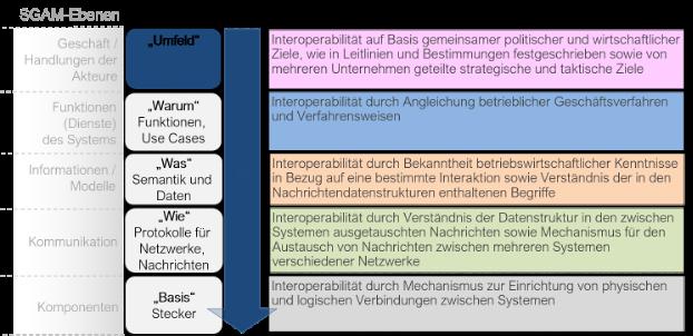 Schichten der Use Case Methodik